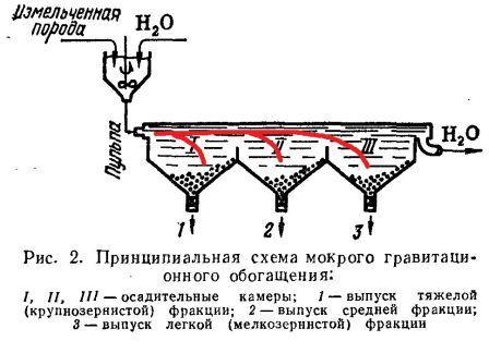 Корпус гидроциклона (рис.
